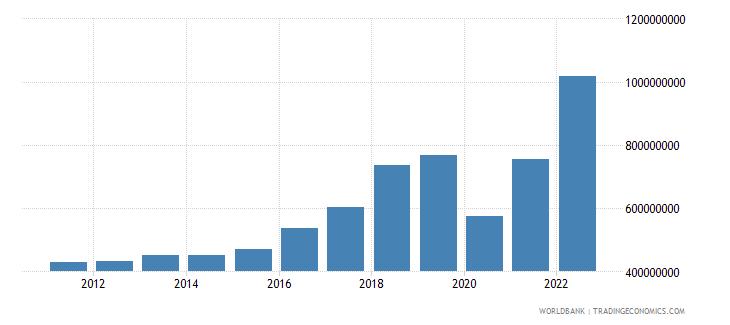 montenegro service imports bop current us$ wb data