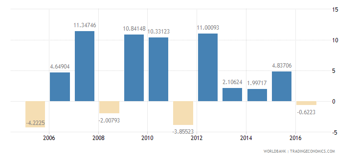 montenegro services etc  value added annual percent growth wb data