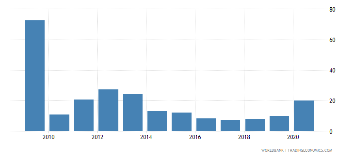 montenegro short term debt percent of exports of goods services and primary income wb data