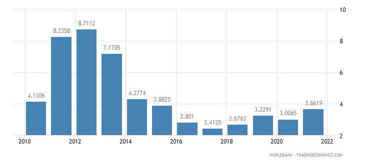 montenegro short term debt percent of total external debt wb data
