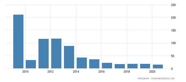 montenegro short term debt percent of total reserves wb data