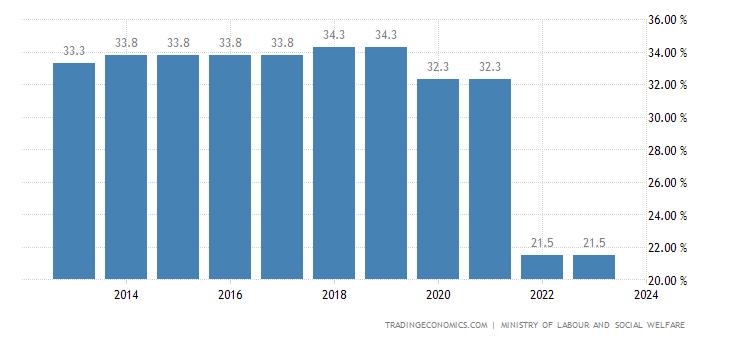 Montenegro Social Security Rate