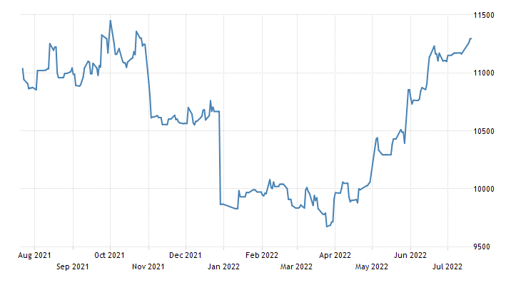 Montenegro Stock Market Index (MONEX INDEX)