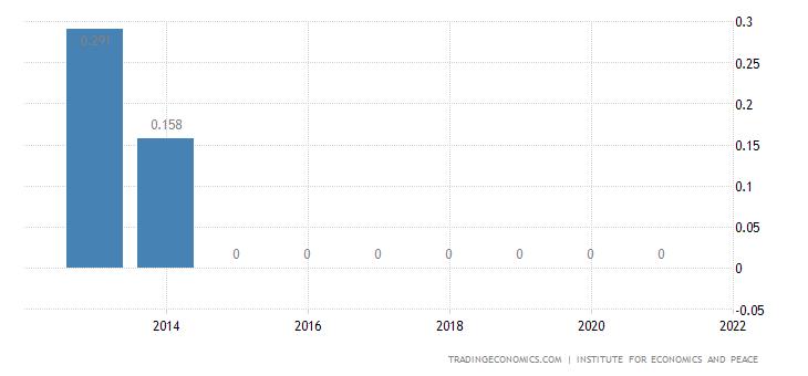 Montenegro Terrorism Index