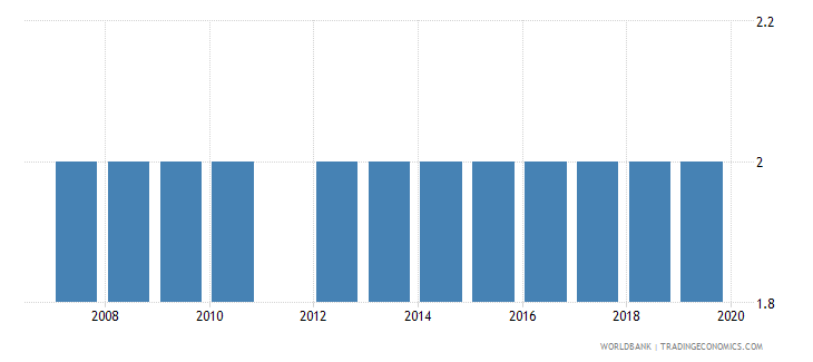 montenegro theoretical duration of post secondary non tertiary education years wb data