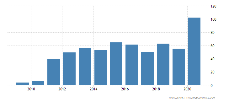 montenegro total debt service percent of exports of goods services and primary income wb data