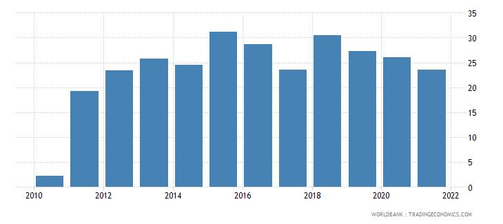 montenegro total debt service percent of gni wb data