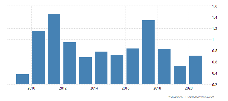 montenegro total natural resources rents percent of gdp wb data