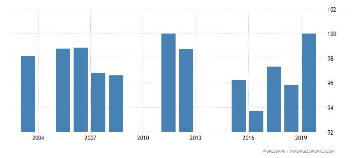 montenegro total net enrolment rate primary female percent wb data