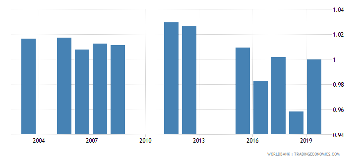 montenegro total net enrolment rate primary gender parity index gpi wb data