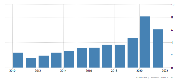montenegro total reserves in months of imports wb data