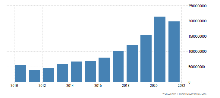 montenegro total reserves includes gold us dollar wb data