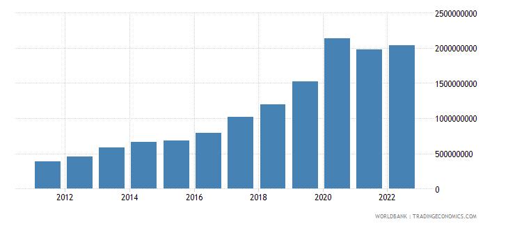 montenegro total reserves minus gold us dollar wb data
