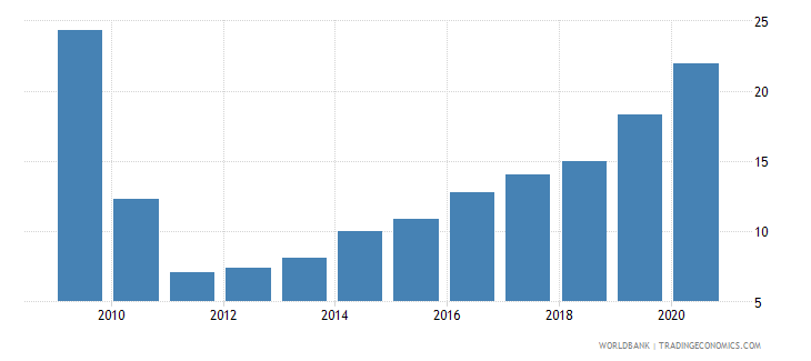 montenegro total reserves percent of total external debt wb data