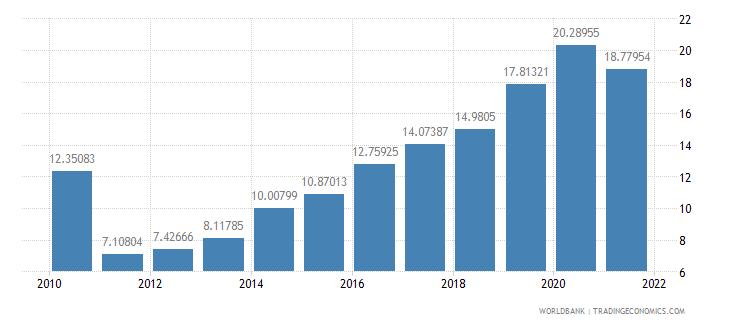 montenegro total reserves percent of total external debt wb data