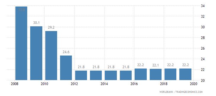 montenegro total tax rate percent of profit wb data