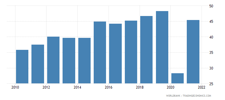 montenegro trade in services percent of gdp wb data