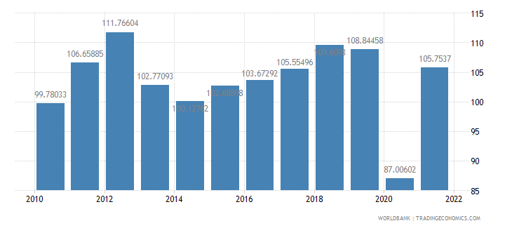 montenegro trade percent of gdp wb data
