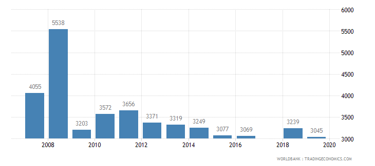 montenegro trademark applications total wb data