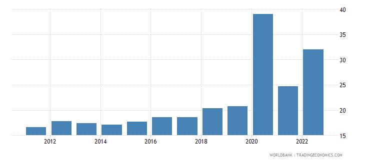 montenegro transport services percent of service exports bop wb data