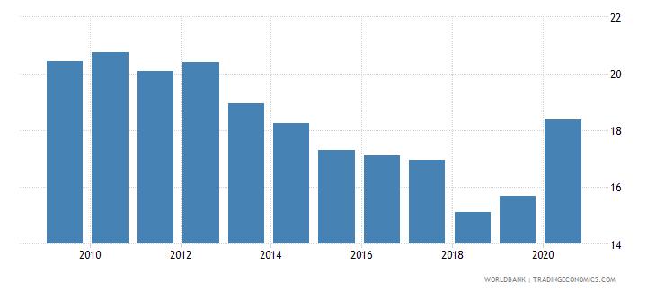 montenegro unemployment female percent of female labor force national estimate wb data