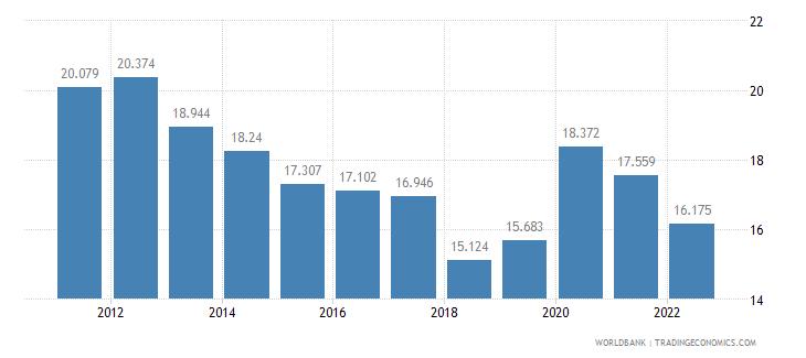 montenegro unemployment female percent of female labor force wb data