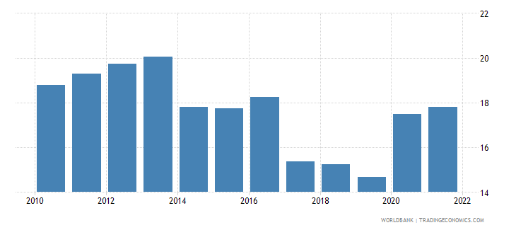 montenegro unemployment male percent of male labor force wb data