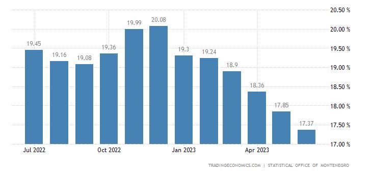 Montenegro Unemployment Rate