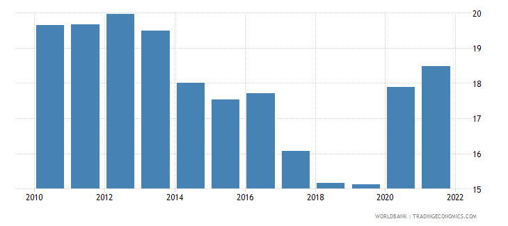 montenegro unemployment total percent of total labor force wb data