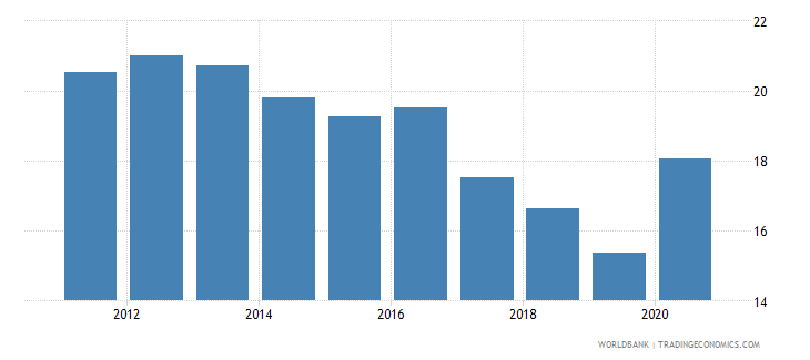 montenegro unemployment with intermediate education percent of total unemployment wb data