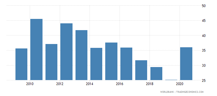 montenegro unemployment youth total percent of total labor force ages 15 24 national estimate wb data