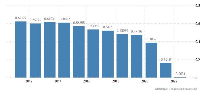 montenegro urban population growth annual percent wb data