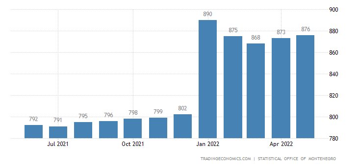 Montenegro Average Monthly Wages