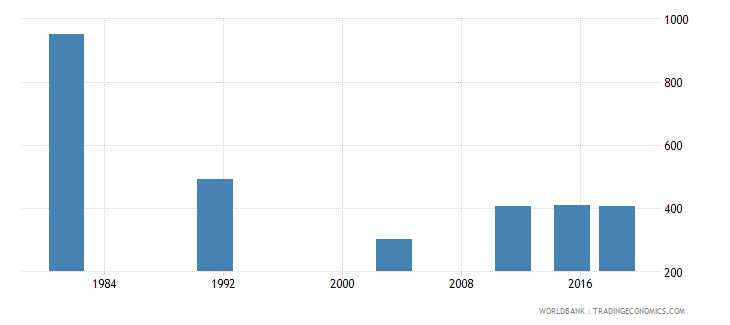 montenegro youth illiterate population 15 24 years female number wb data