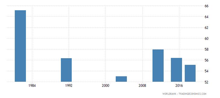 montenegro youth illiterate population 15 24 years percent female wb data