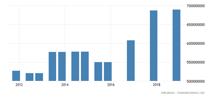 morocco 04_official bilateral loans aid loans wb data