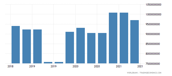 morocco 09_insured export credit exposures berne union wb data