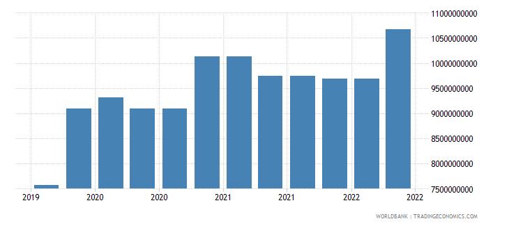 morocco 09_insured export credit exposures berne union wb data