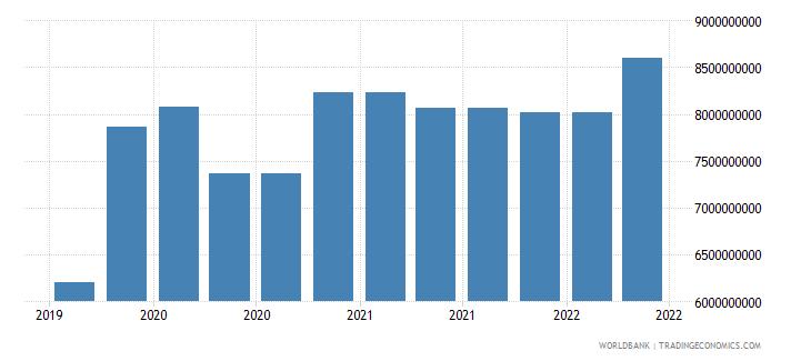 morocco 10_insured export credit exposures short term bu wb data
