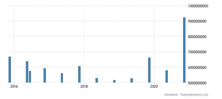 morocco 14_debt securities held by nonresidents wb data