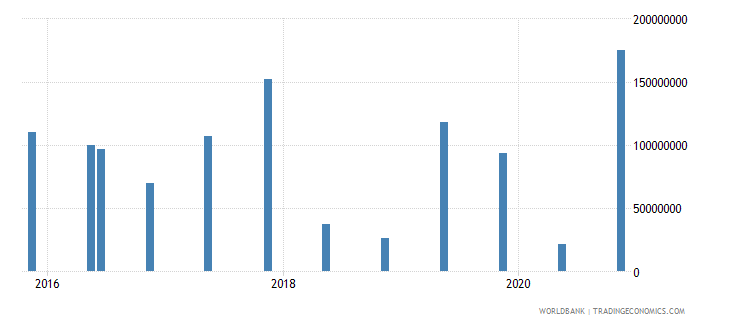 morocco 15_debt securities held by nonresidents total short term wb data