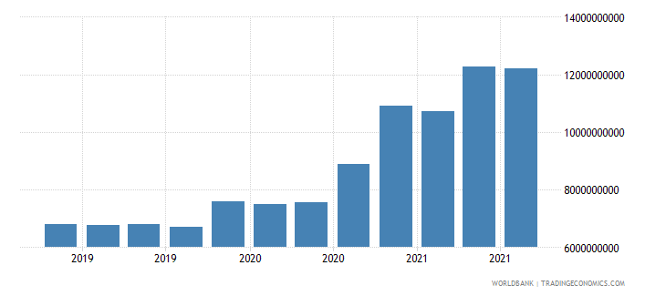 morocco 16_international debt securities all maturities wb data