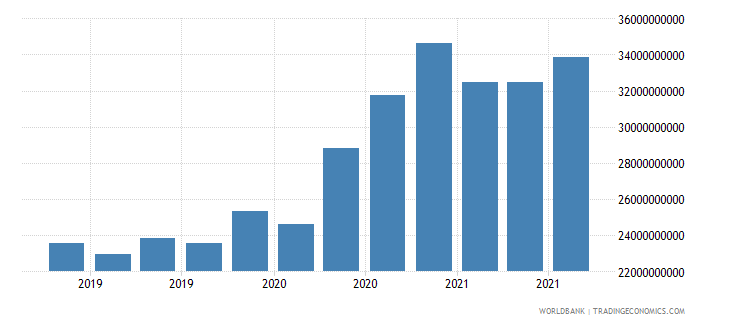 morocco 24_international reserves excluding gold wb data