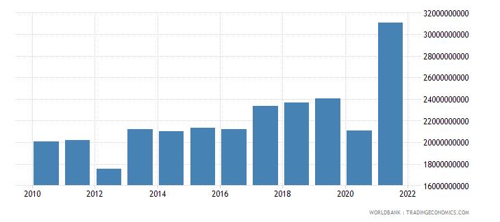 morocco adjusted net savings excluding particulate emission damage us dollar wb data