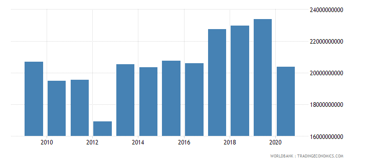morocco adjusted net savings including particulate emission damage us dollar wb data