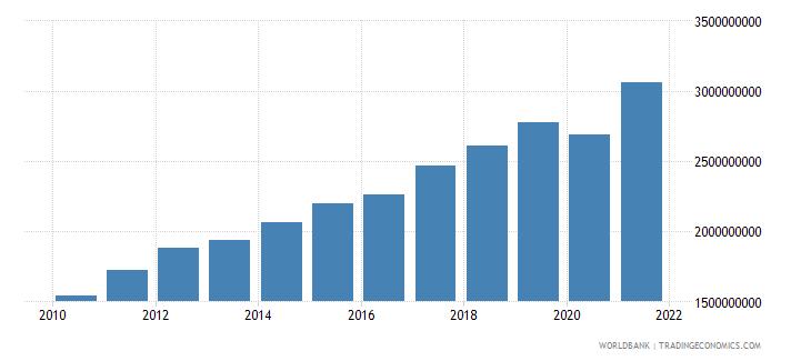 morocco adjusted savings carbon dioxide damage us dollar wb data