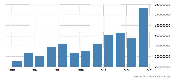 morocco adjusted savings education expenditure us dollar wb data