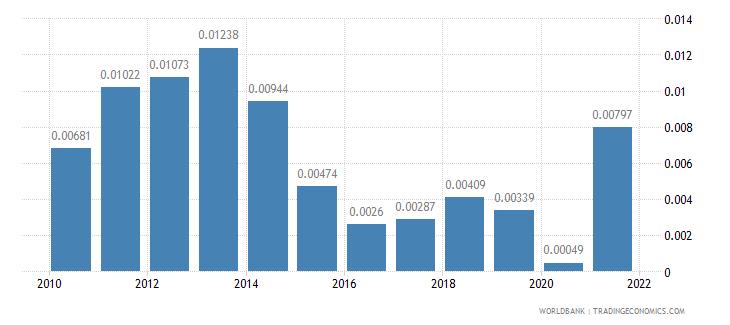 morocco adjusted savings energy depletion percent of gni wb data