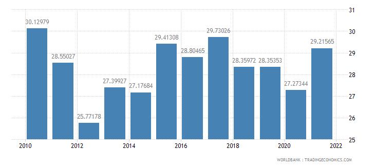 morocco adjusted savings gross savings percent of gni wb data