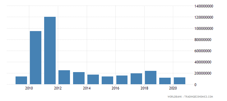 morocco adjusted savings mineral depletion us dollar wb data